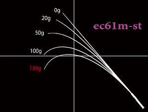 Nories Encloser ec61m-st
